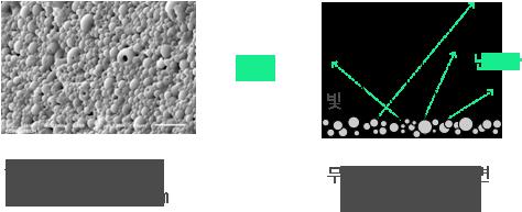무광 PUD Particle size : 1~20㎛ VS 무광 PUD 건조 후 표면 (입자 형태 유지)